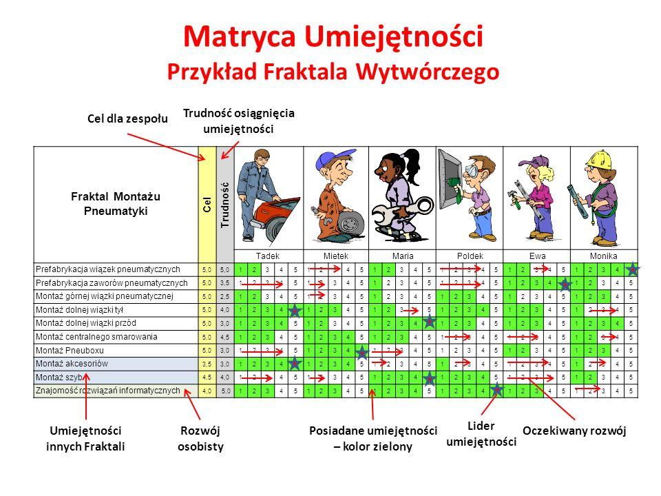 Matryca Umiejętności Przykład Fraktala Wytwórczego