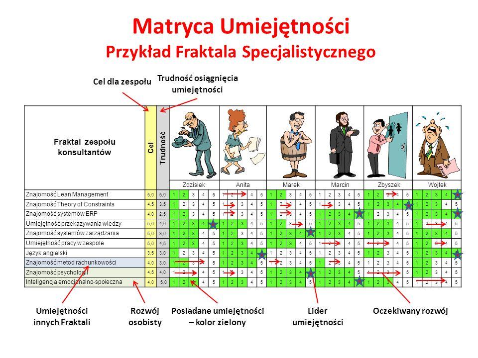 Matryca Umiejętności Przykład Fraktala Specjalistycznego