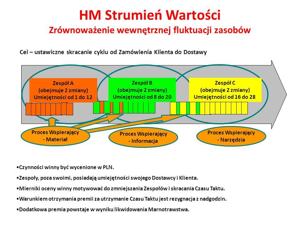 HM Strumień Wartości Zrównoważenie wewnętrznej fluktuacji zasobów