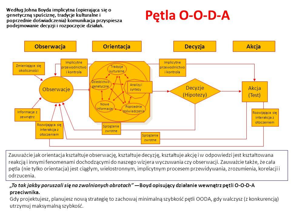 Pętla O-O-D-A Obserwacja Orientacja Decyzja Akcja Obserwacje Decyzje