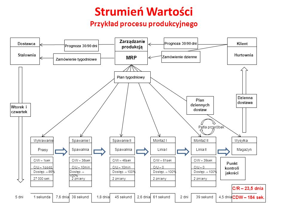 Strumień Wartości Przykład procesu produkcyjnego