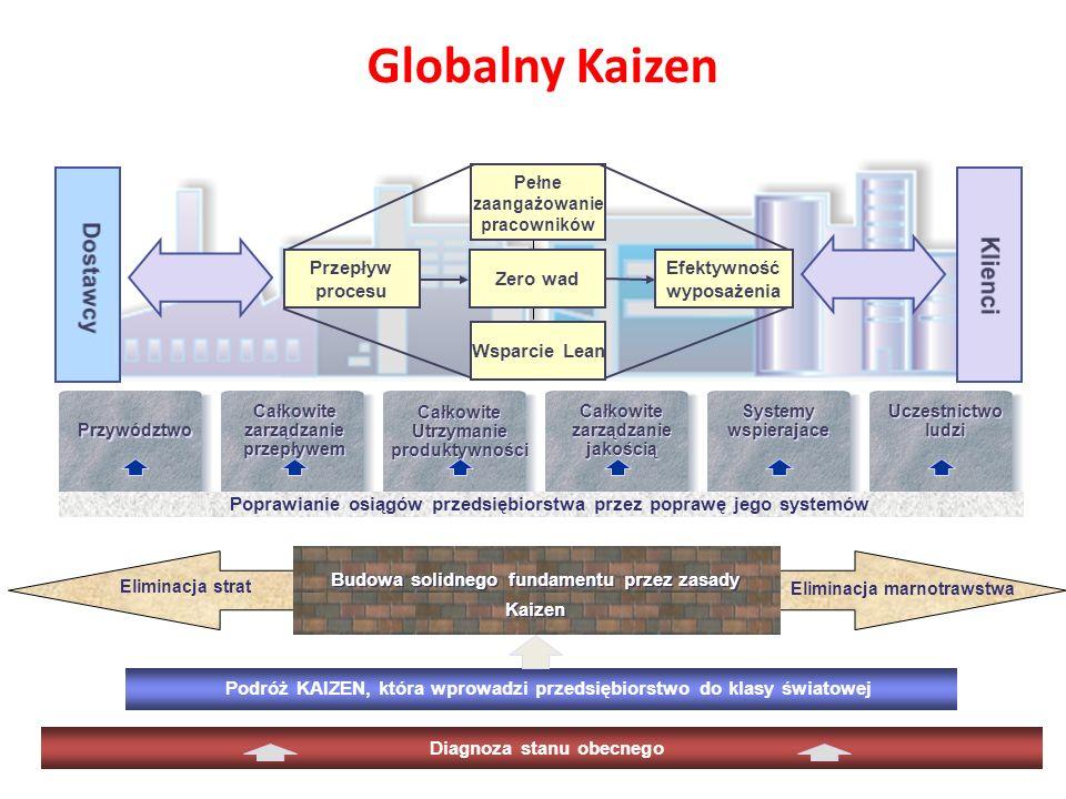 Globalny Kaizen Dostawcy Klienci Zero wad Przepływ procesu Efektywność