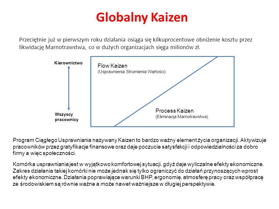 Globalny Kaizen