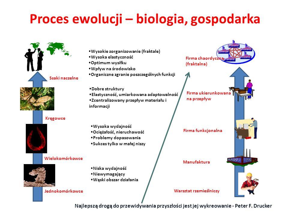 Proces ewolucji – biologia, gospodarka