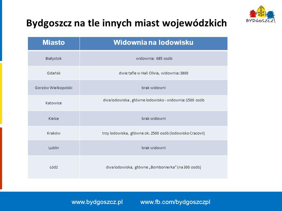 Bydgoszcz na tle innych miast wojewódzkich