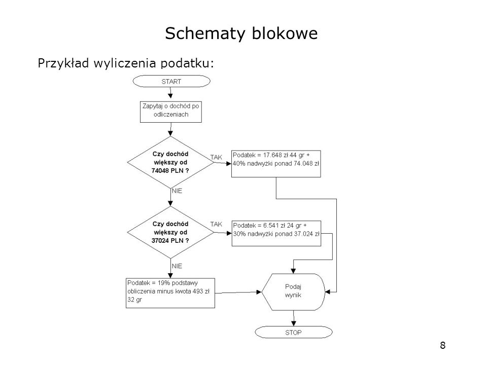 Schematy blokowe Przykład wyliczenia podatku: