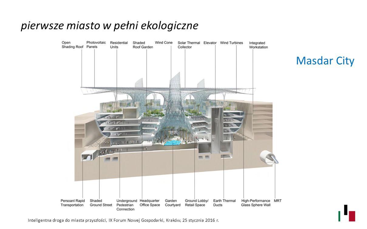 pierwsze miasto w pełni ekologiczne