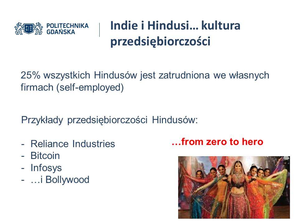 Indie i Hindusi… kultura przedsiębiorczości