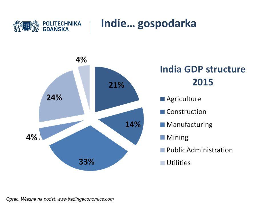Indie… gospodarka Indie są tradycyjnie uznawane za gospodarkę agrarną. Czy rzeczywiście