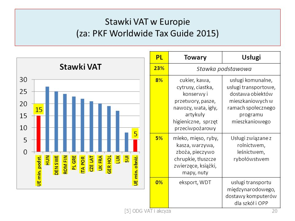 Stawki VAT w Europie (za: PKF Worldwide Tax Guide 2015)