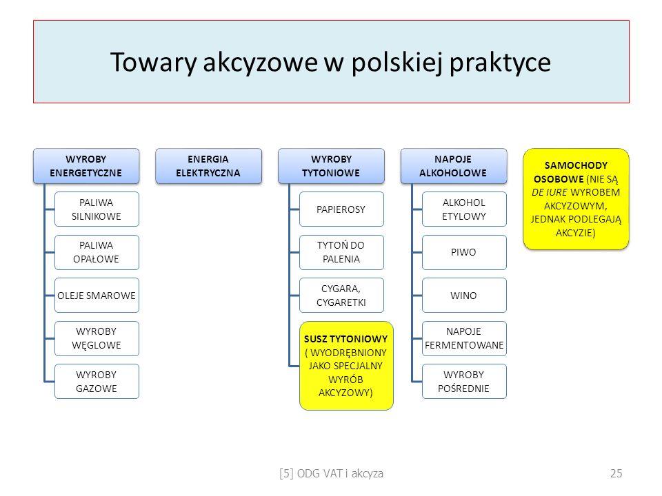 Towary akcyzowe w polskiej praktyce