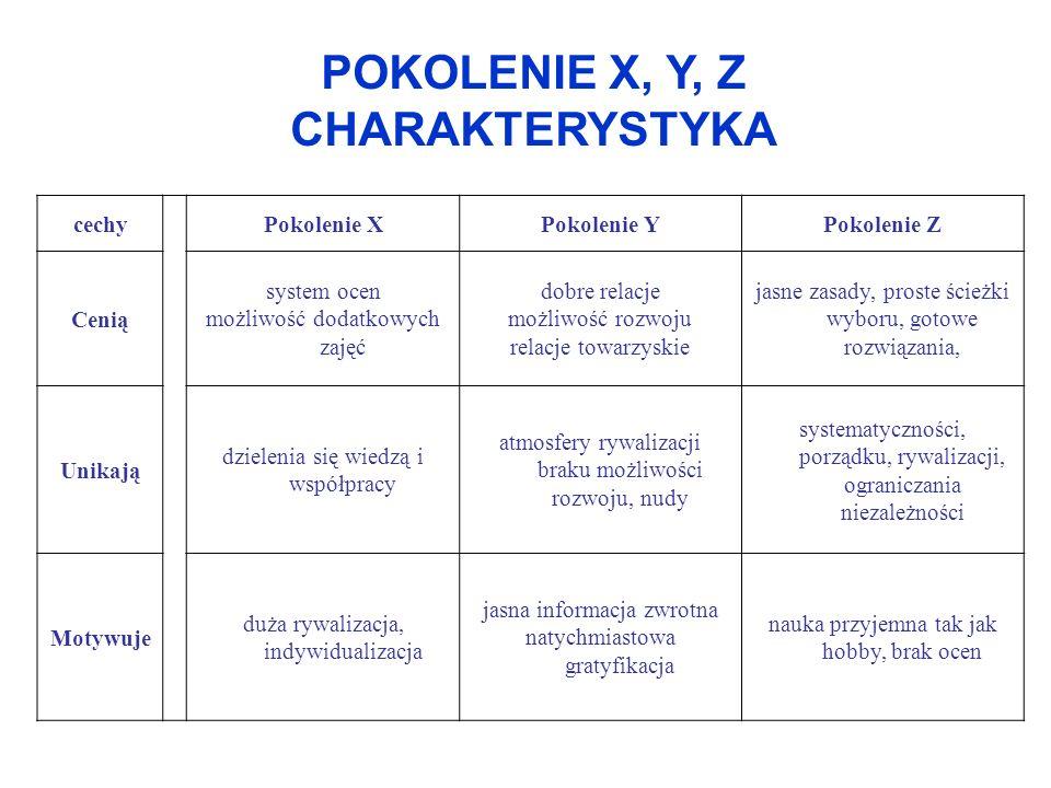 POKOLENIE X, Y, Z CHARAKTERYSTYKA