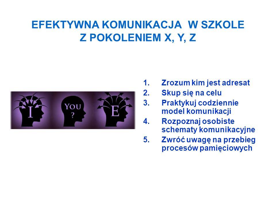 EFEKTYWNA KOMUNIKACJA W SZKOLE Z POKOLENIEM X, Y, Z