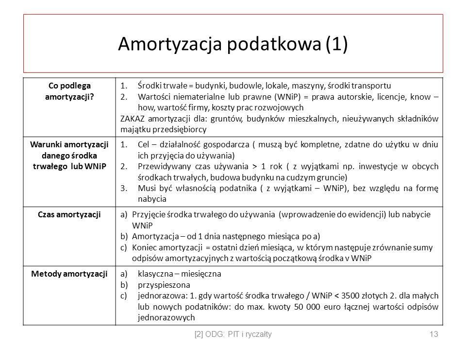 Amortyzacja podatkowa (1)