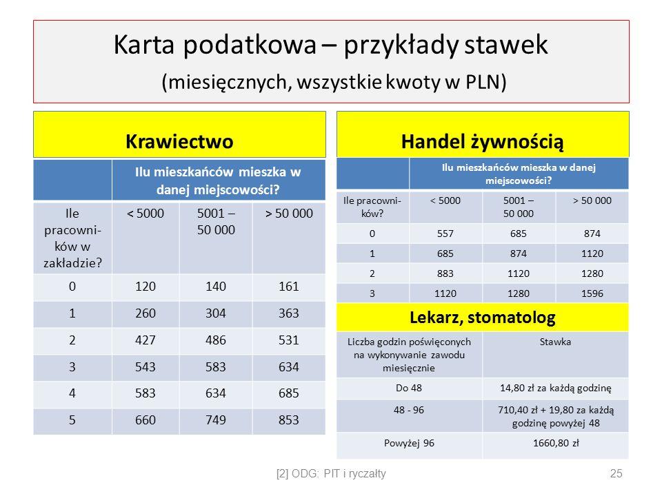 Karta podatkowa – przykłady stawek (miesięcznych, wszystkie kwoty w PLN)