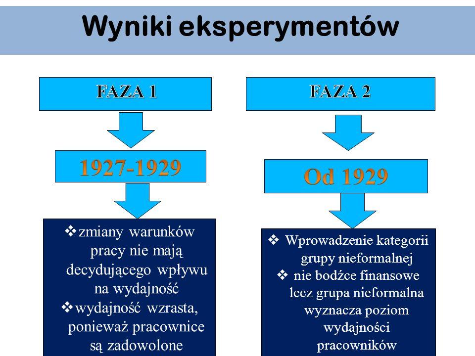Wyniki eksperymentów 1927-1929 Od 1929 FAZA 2
