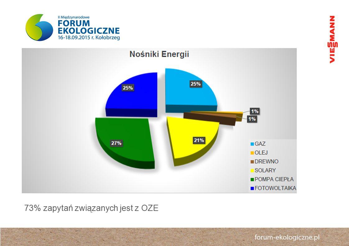 73% zapytań związanych jest z OZE
