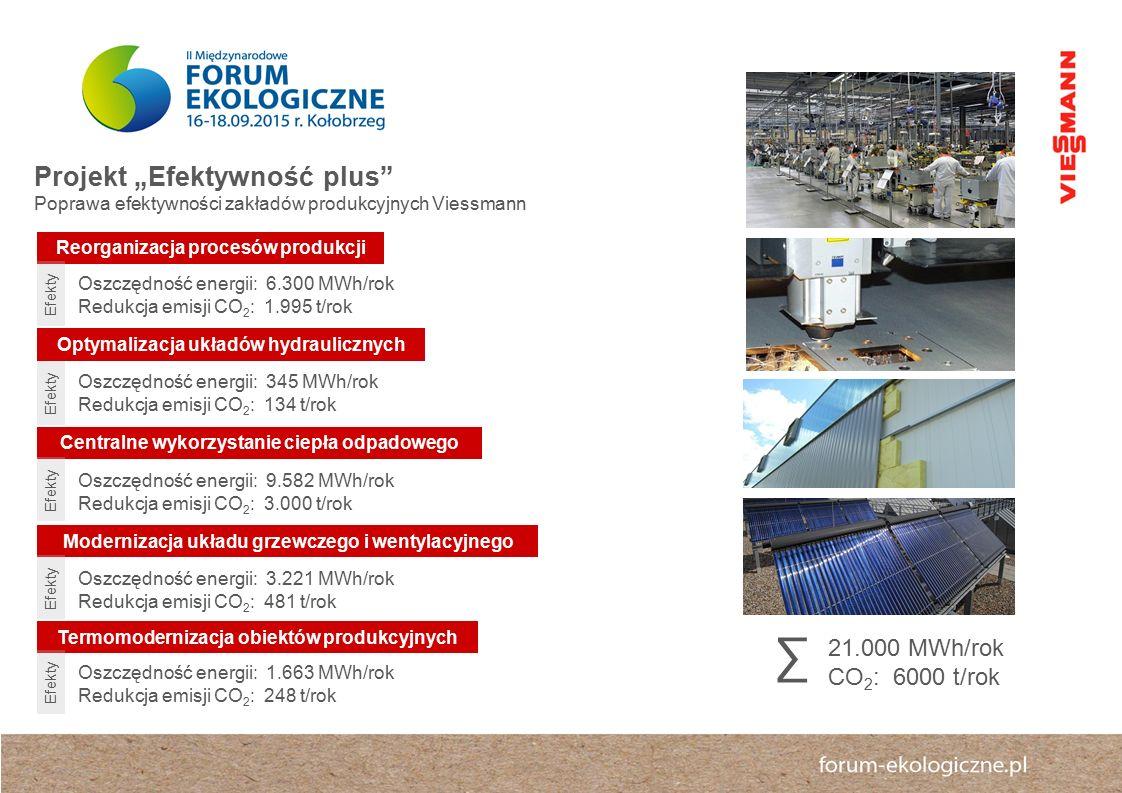 """∑ Projekt """"Efektywność plus 21.000 MWh/rok CO2: 6000 t/rok"""