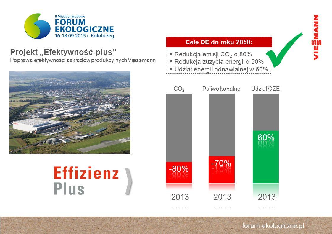 """ 60% -70% -80% Projekt """"Efektywność plus 2013 2013 2013"""