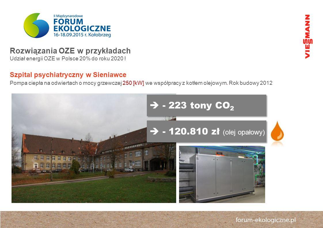 - 223 tony CO2  - 120.810 zł (olej opałowy)