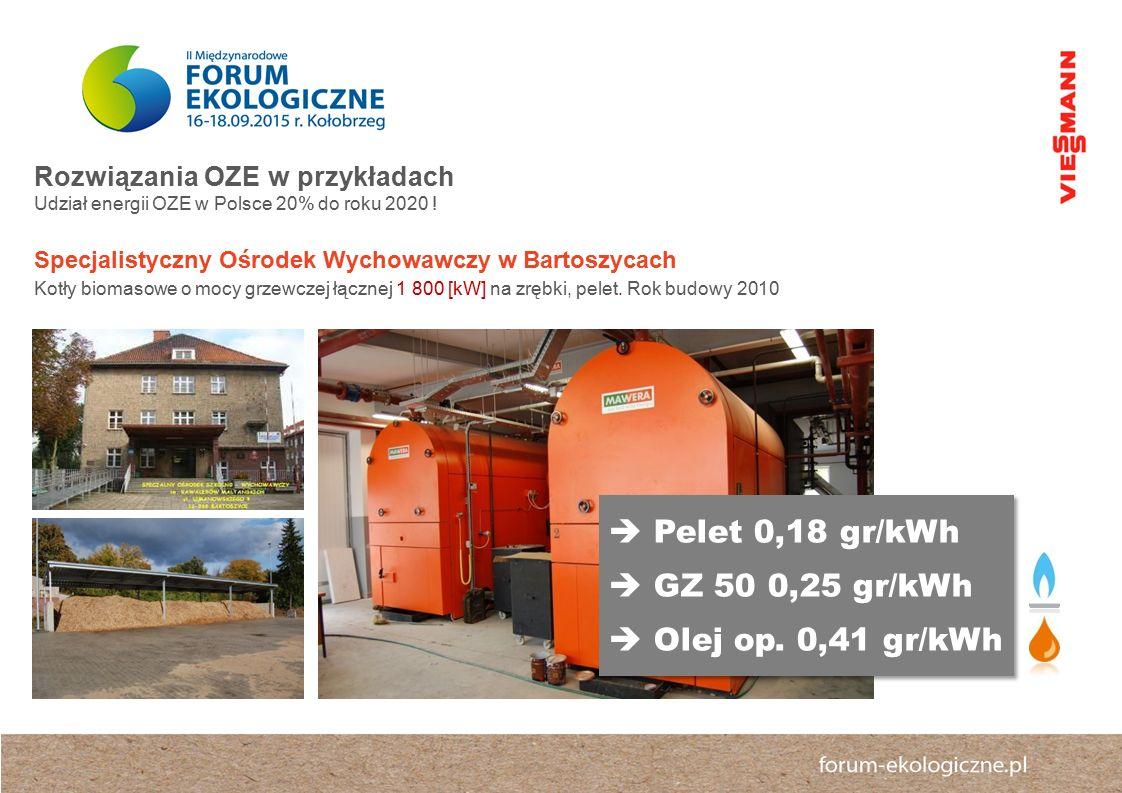  Pelet 0,18 gr/kWh  GZ 50 0,25 gr/kWh  Olej op. 0,41 gr/kWh