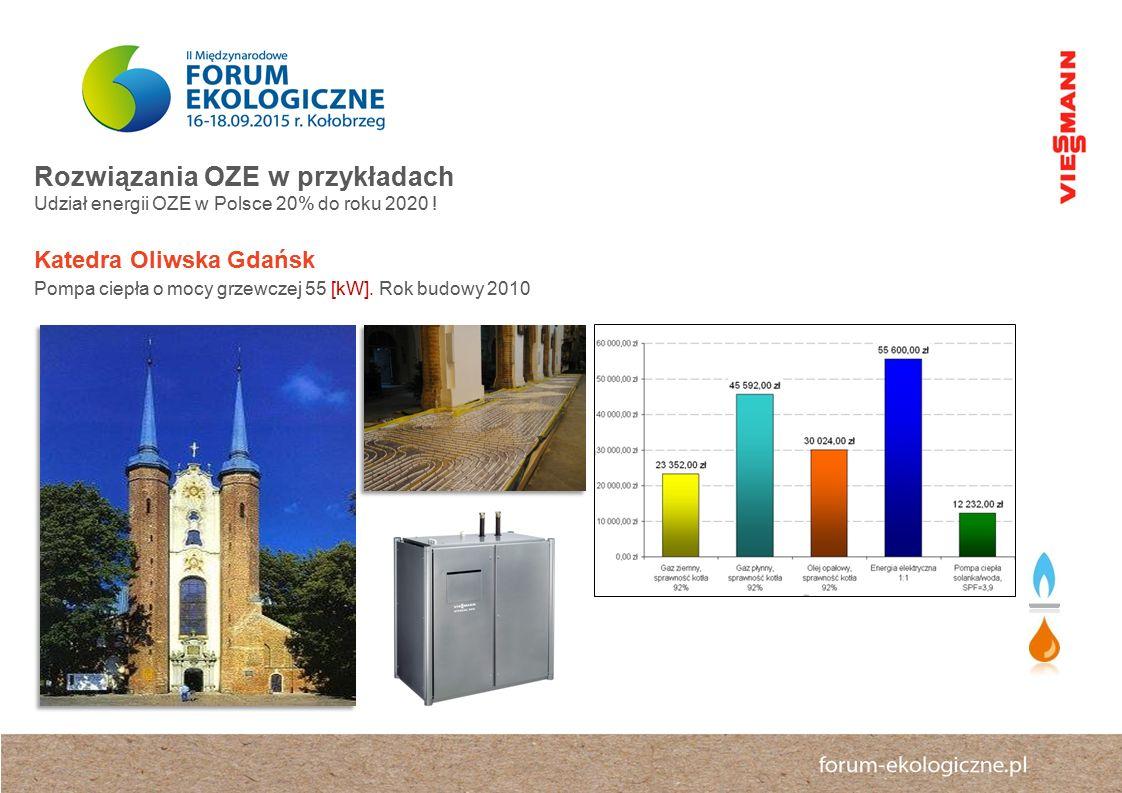 Rozwiązania OZE w przykładach