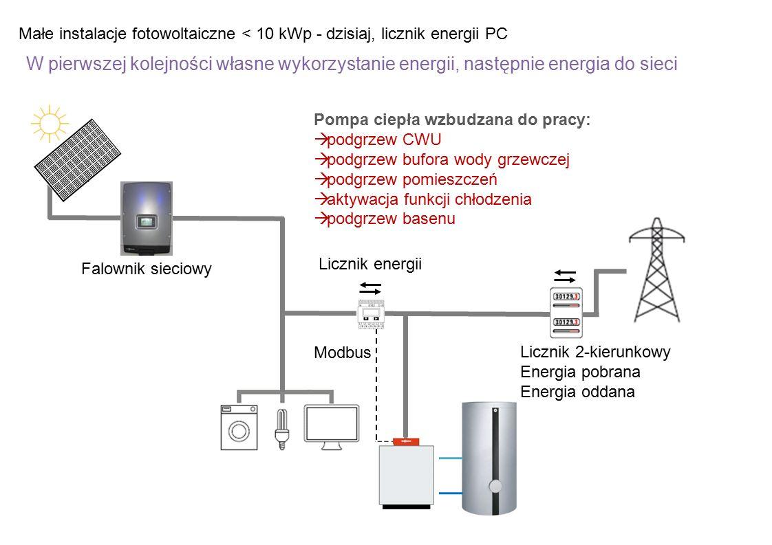 Małe instalacje fotowoltaiczne < 10 kWp - dzisiaj, licznik energii PC