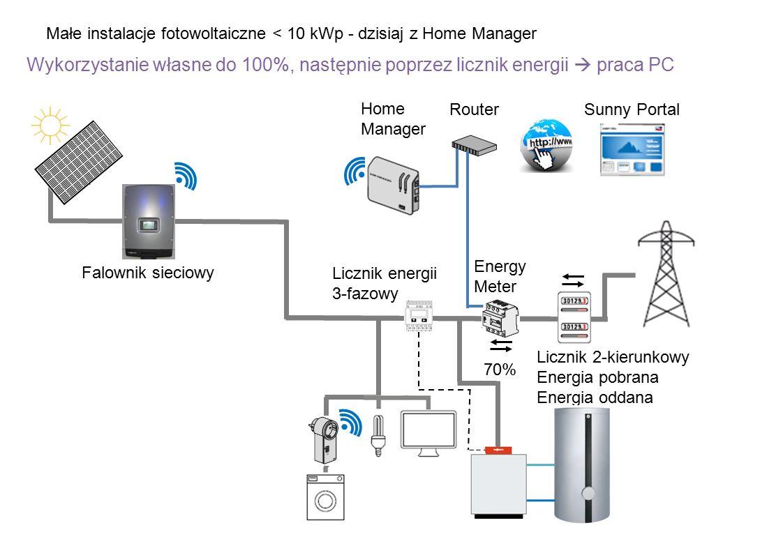 Małe instalacje fotowoltaiczne < 10 kWp - dzisiaj z Home Manager