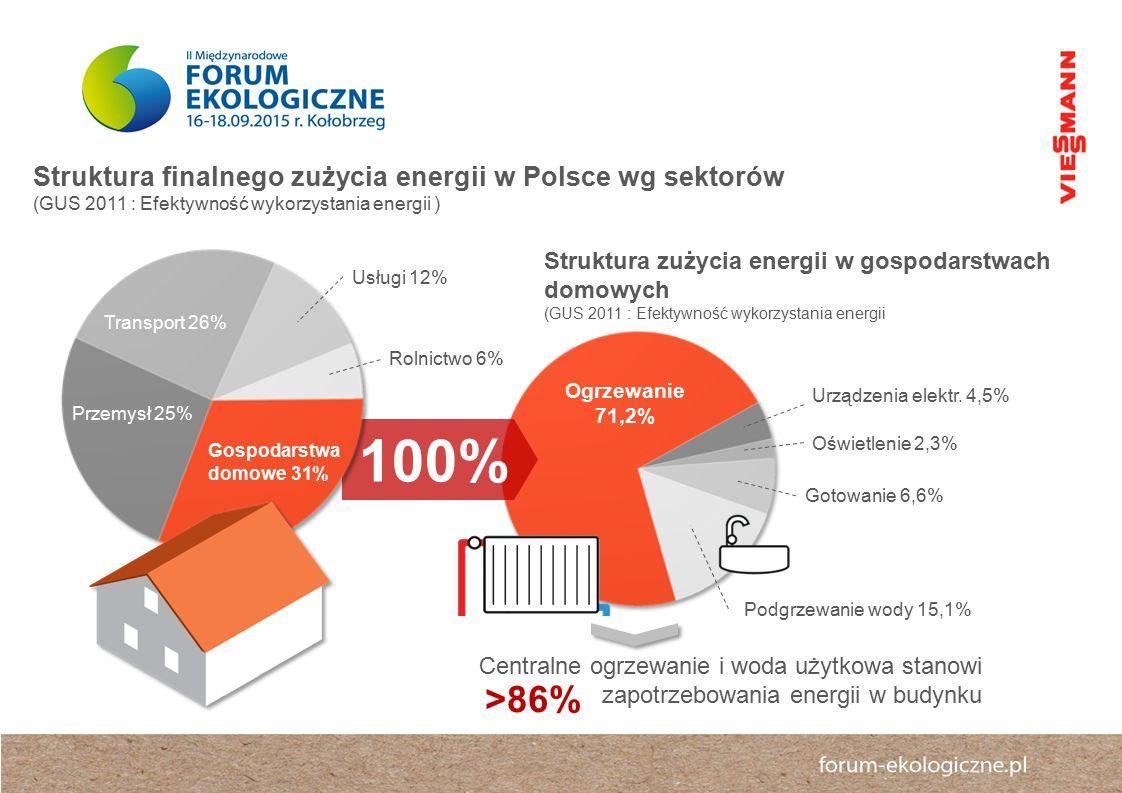 100% >86% Struktura finalnego zużycia energii w Polsce wg sektorów