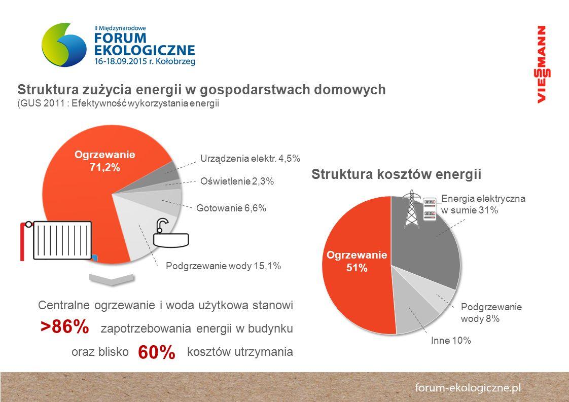 >86% 60% Struktura zużycia energii w gospodarstwach domowych