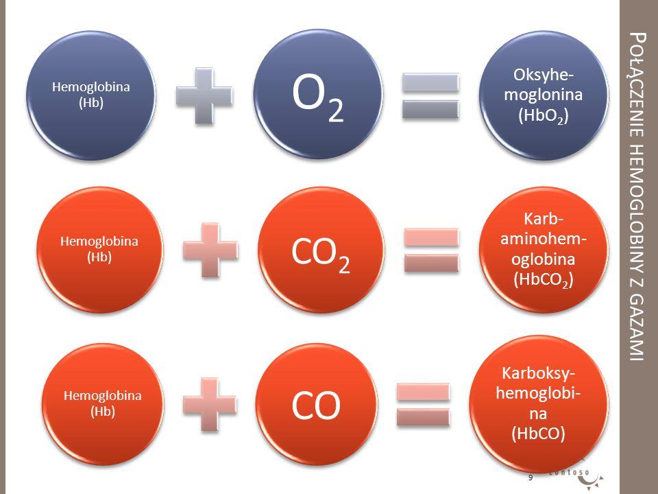Połączenie hemoglobiny z gazami