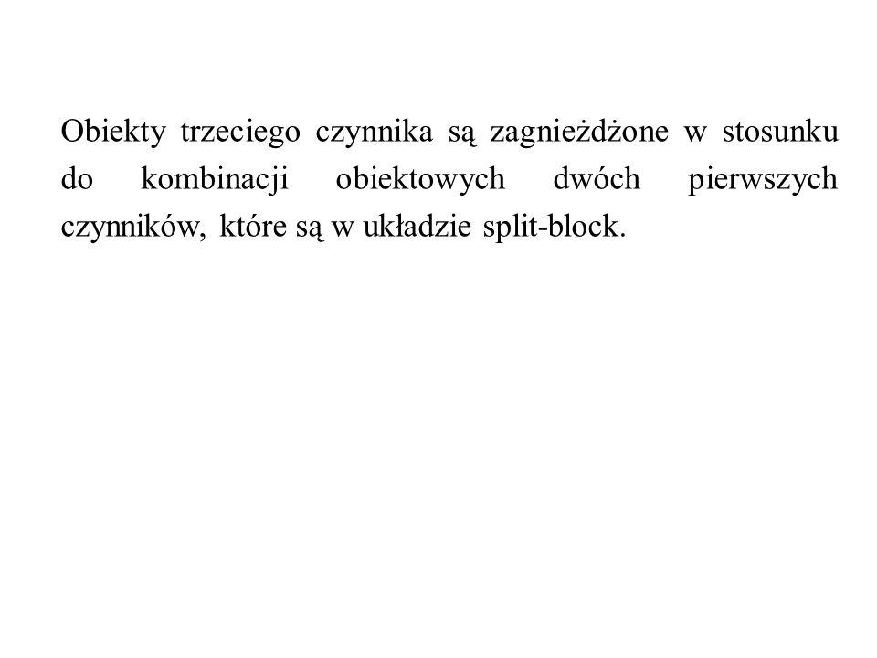 Obiekty trzeciego czynnika są zagnieżdżone w stosunku do kombinacji obiektowych dwóch pierwszych czynników, które są w układzie split-block.