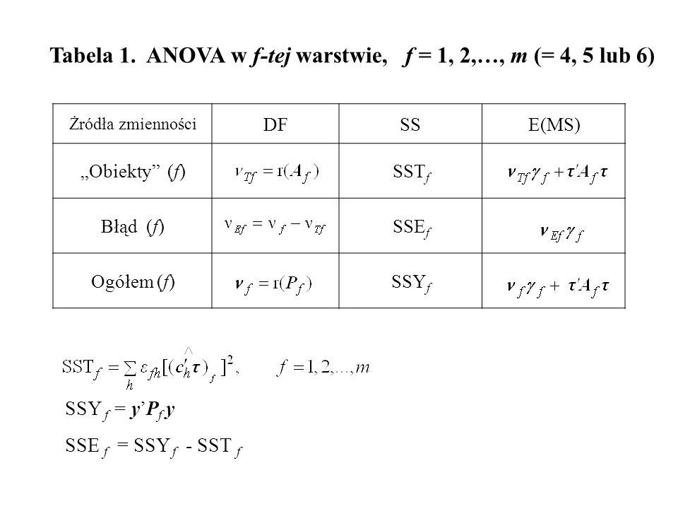 Tabela 1. ANOVA w f-tej warstwie, f = 1, 2,…, m (= 4, 5 lub 6)