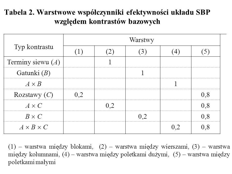 Tabela 2. Warstwowe współczynniki efektywności układu SBP względem kontrastów bazowych