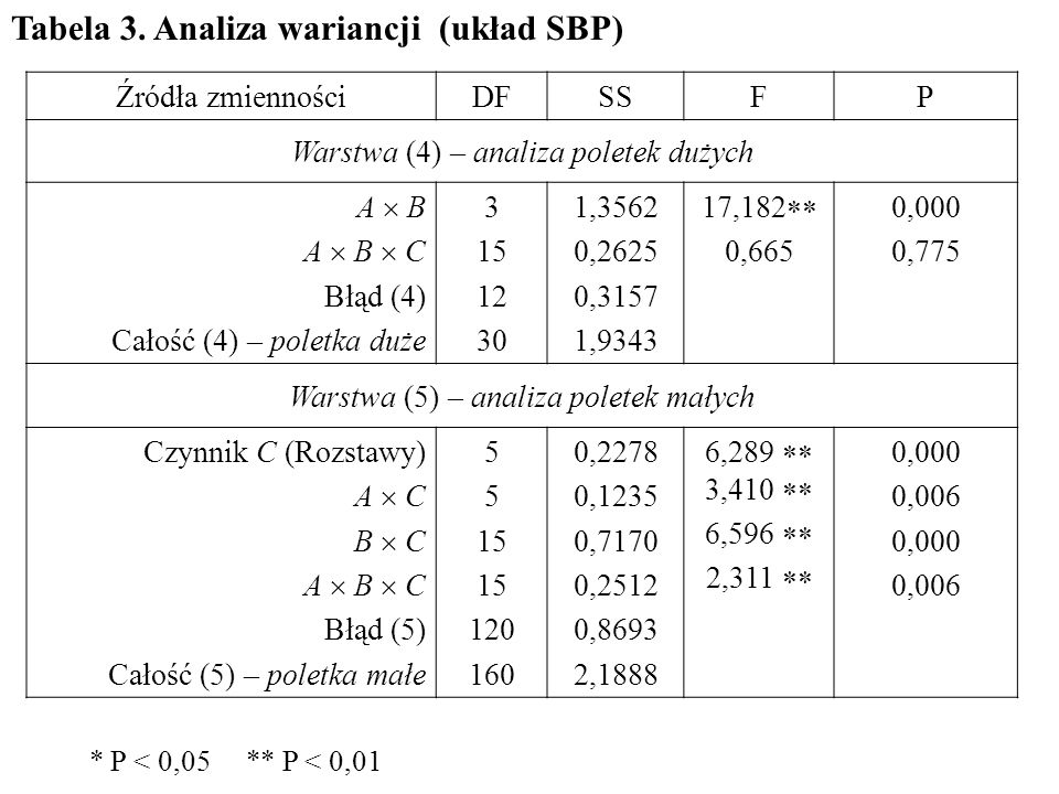 Tabela 3. Analiza wariancji (układ SBP)