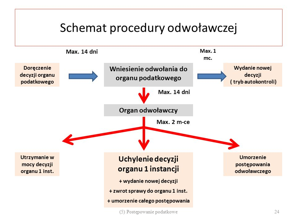 Schemat procedury odwoławczej