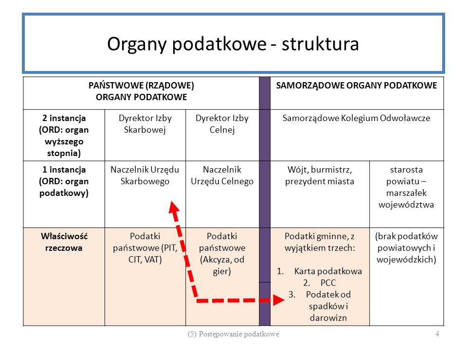Organy podatkowe - struktura