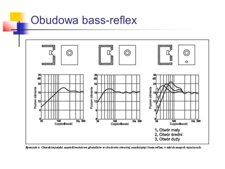 Obudowa bass-reflex