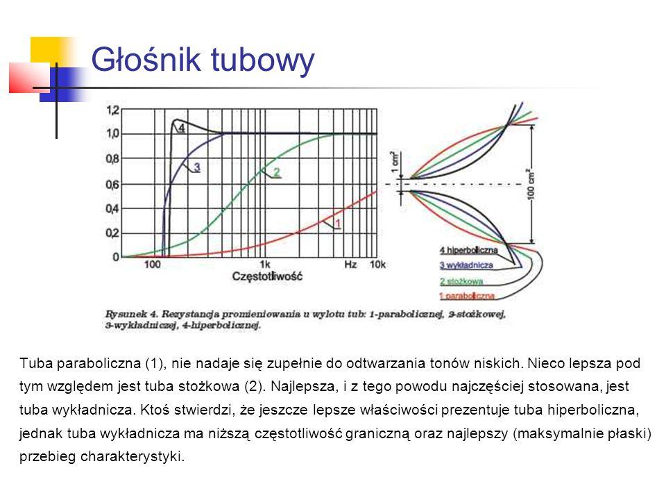 Głośnik tubowy Tuba paraboliczna (1), nie nadaje się zupełnie do odtwarzania tonów niskich. Nieco lepsza pod.