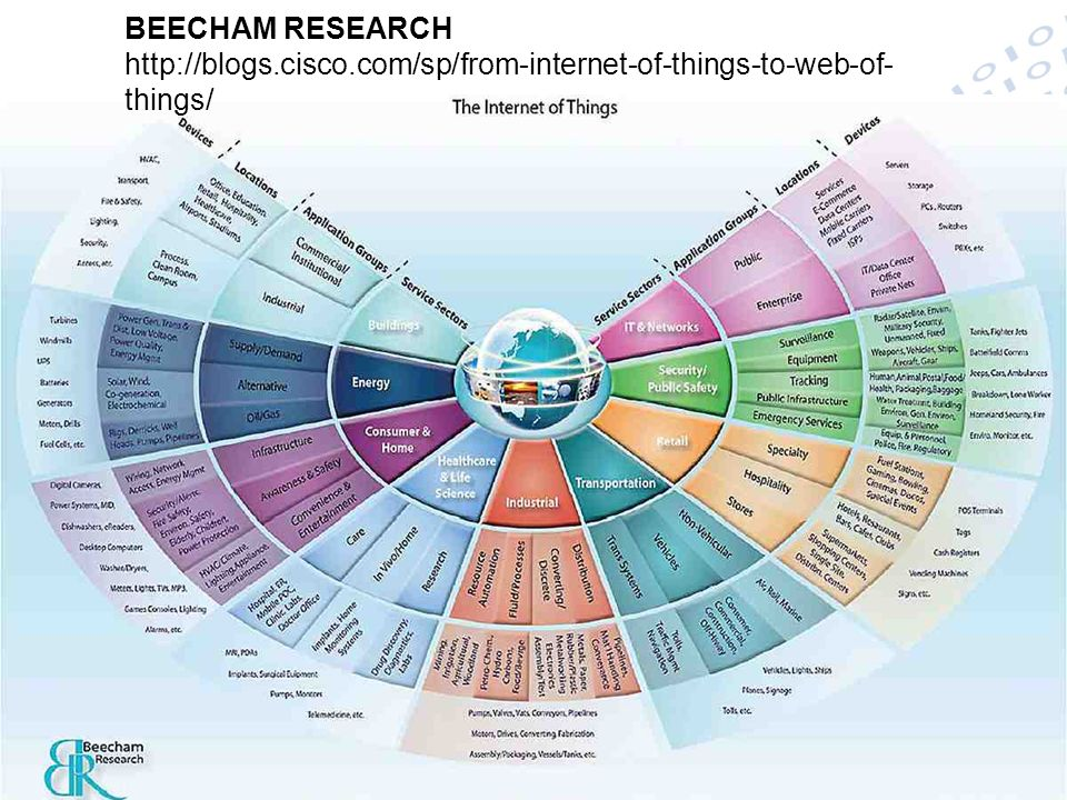 BEECHAM RESEARCH http://blogs. cisco
