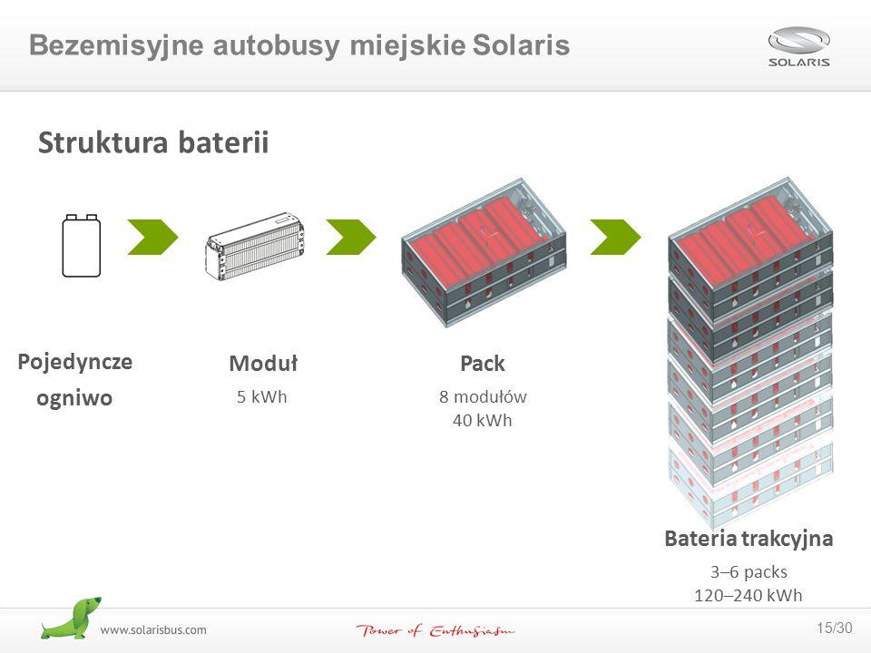 Struktura baterii Bezemisyjne autobusy miejskie Solaris Pojedyncze