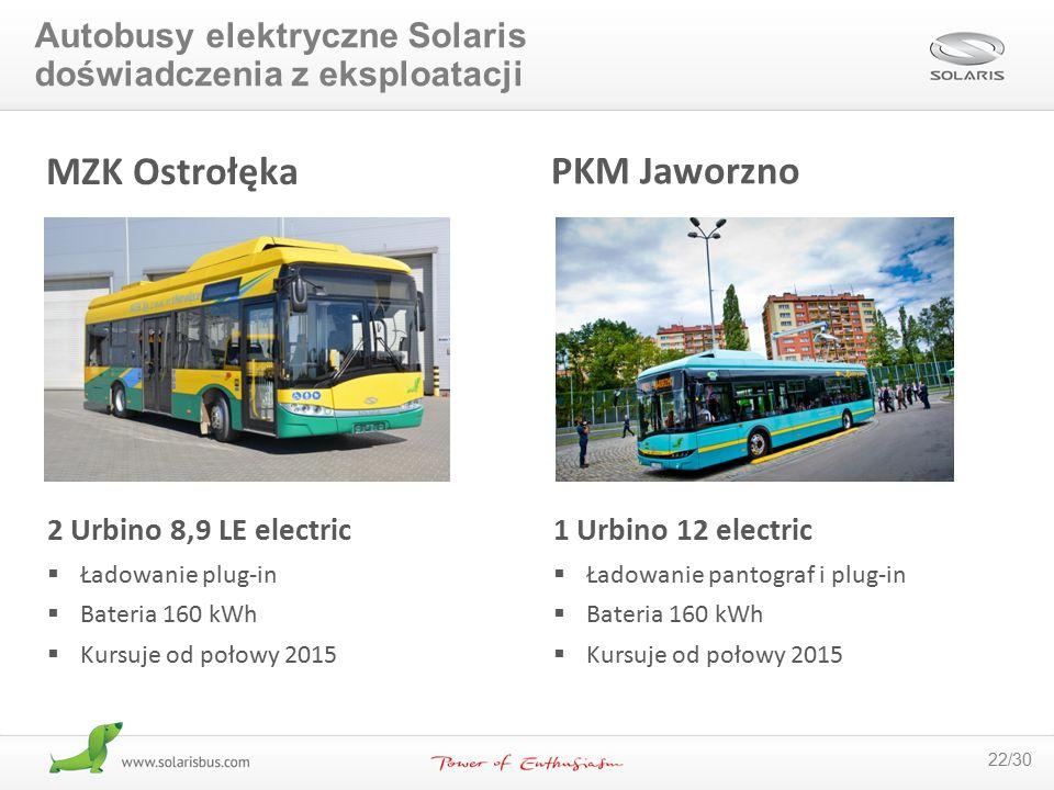 MZK Ostrołęka PKM Jaworzno