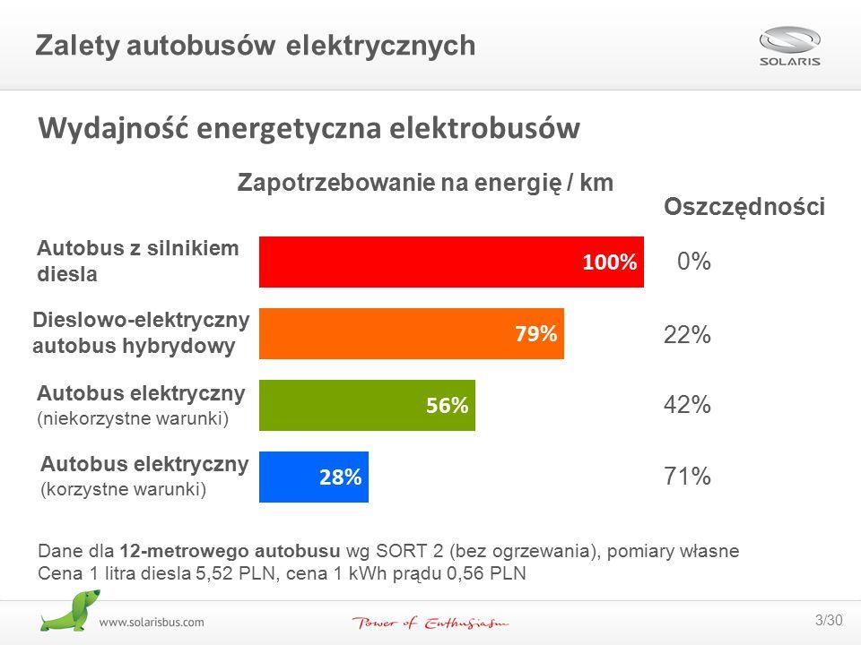 Wydajność energetyczna elektrobusów