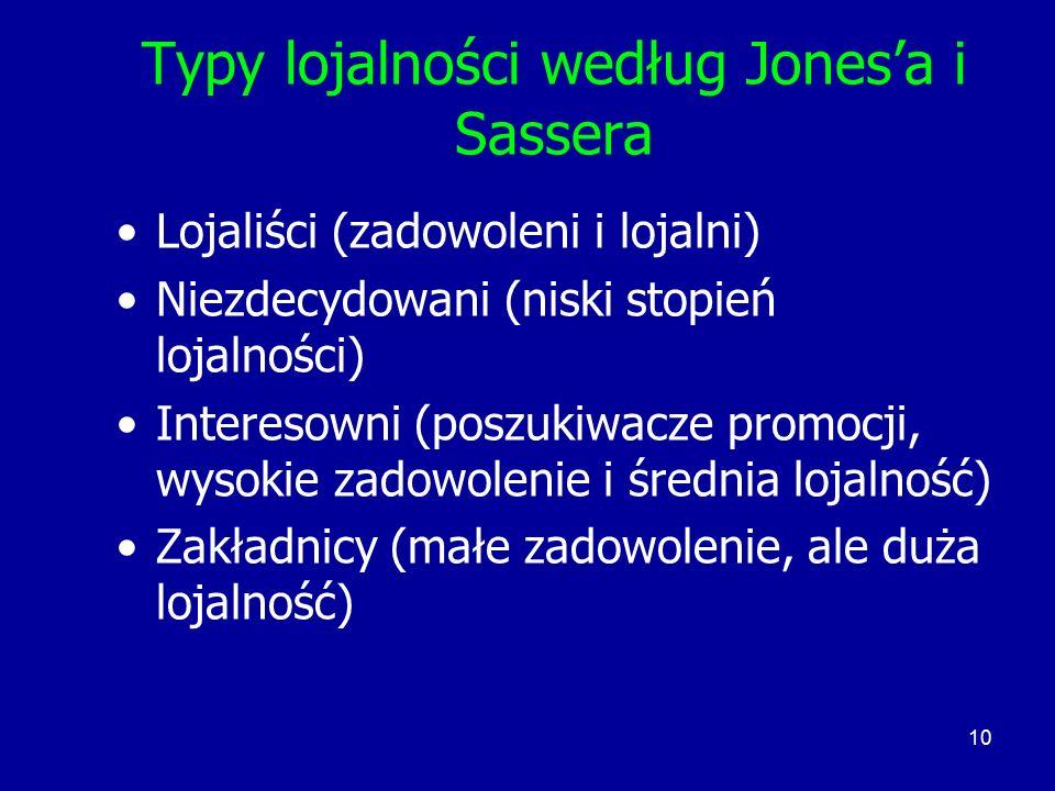 Typy lojalności według Jones'a i Sassera