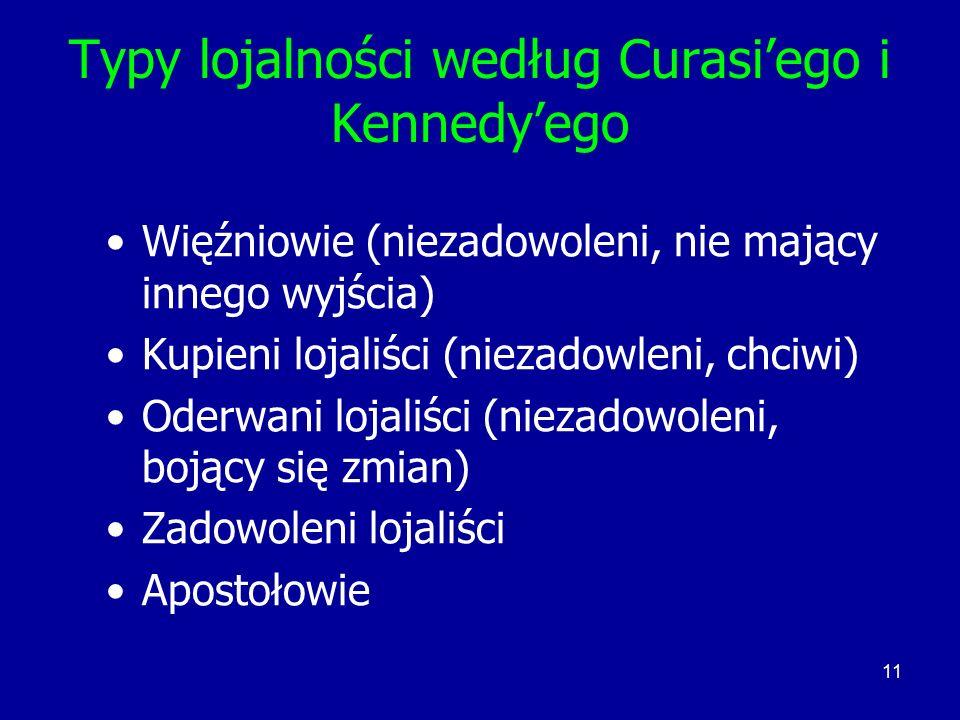 Typy lojalności według Curasi'ego i Kennedy'ego