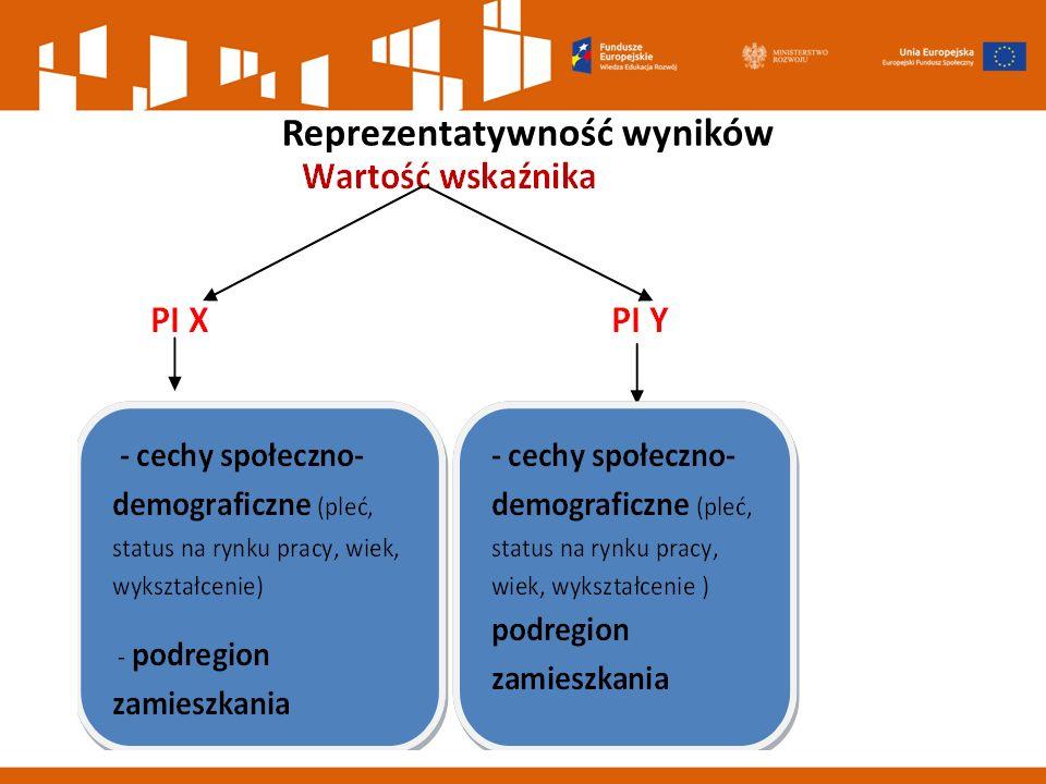 Reprezentatywność wyników