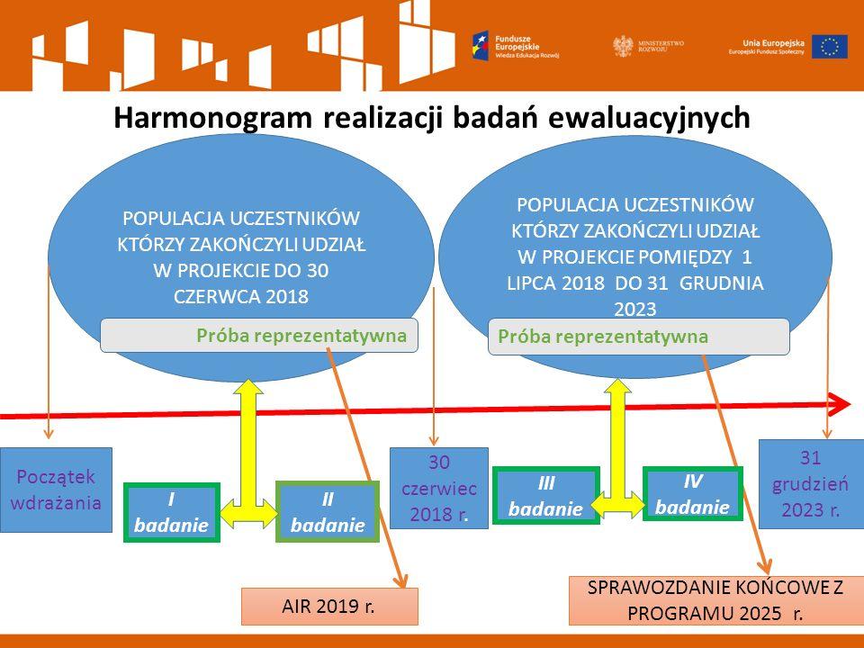 Harmonogram realizacji badań ewaluacyjnych
