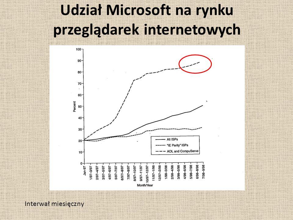 Udział Microsoft na rynku przeglądarek internetowych