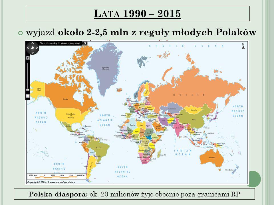 Lata 1990 – 2015 wyjazd około 2-2,5 mln z reguły młodych Polaków