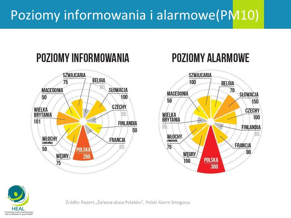 Poziomy informowania i alarmowe(PM10)